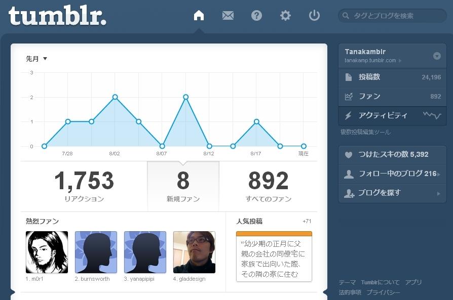 130822-tumblr-activity2