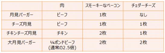 130910-tsukimi-burger