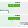 JR東日本「えきねっと割引」サービスを2015/1/31で終了(えきねっとトクだ値は継続)